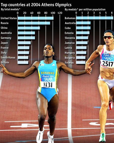 2004 Medal Tallies
