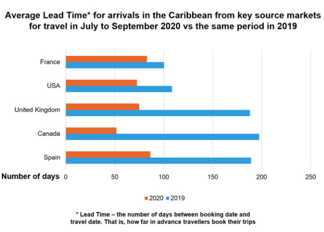 Arrivals in the Caribbean