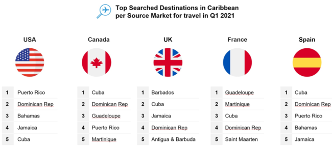 Top searched destinations in the Caribbean