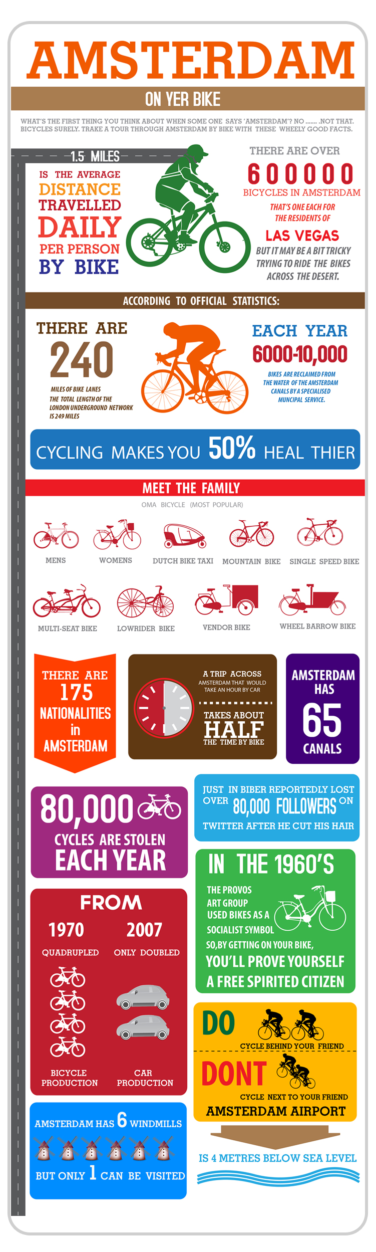 Infographic: Amsterdam - On yer bike