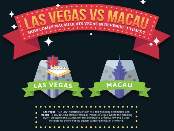 Las Vegas vs Macau
