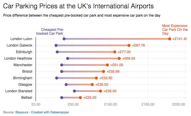 UK car parking prices