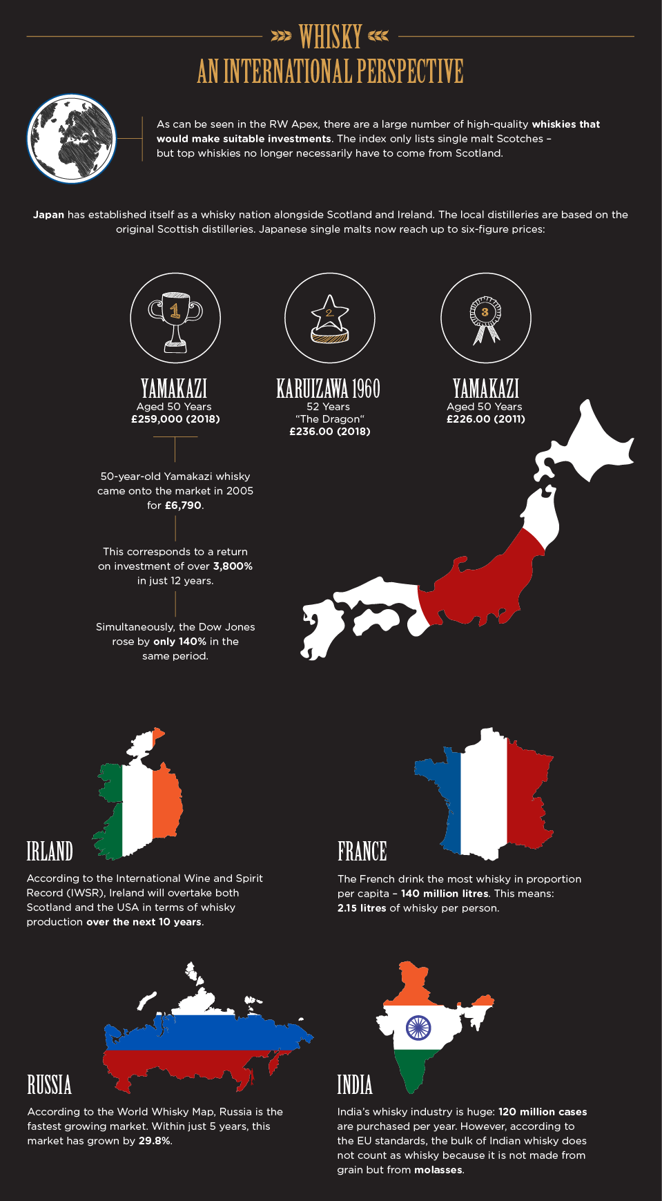 Top whisky producing countries