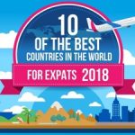 Infographic: 10 of the Best Countries in the World for Expats 2018