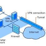 The Necessity of a Virtual Private Network for UK Internet Users